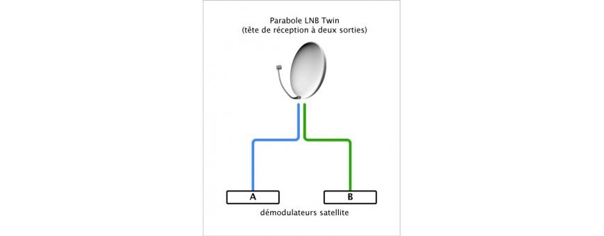 Dual-LNB, zwei Set-Top-Boxen, zwei Benutzer oder einen Decoder doppelten Eintrag