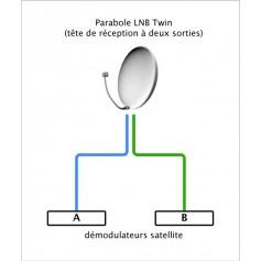 LNB doppio, un due set-top box, due utenti o una decodificatore doppia entrata
